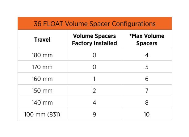 2018 36 FLOAT NA2 Internally Adjusting Fork Travel | Bike Help